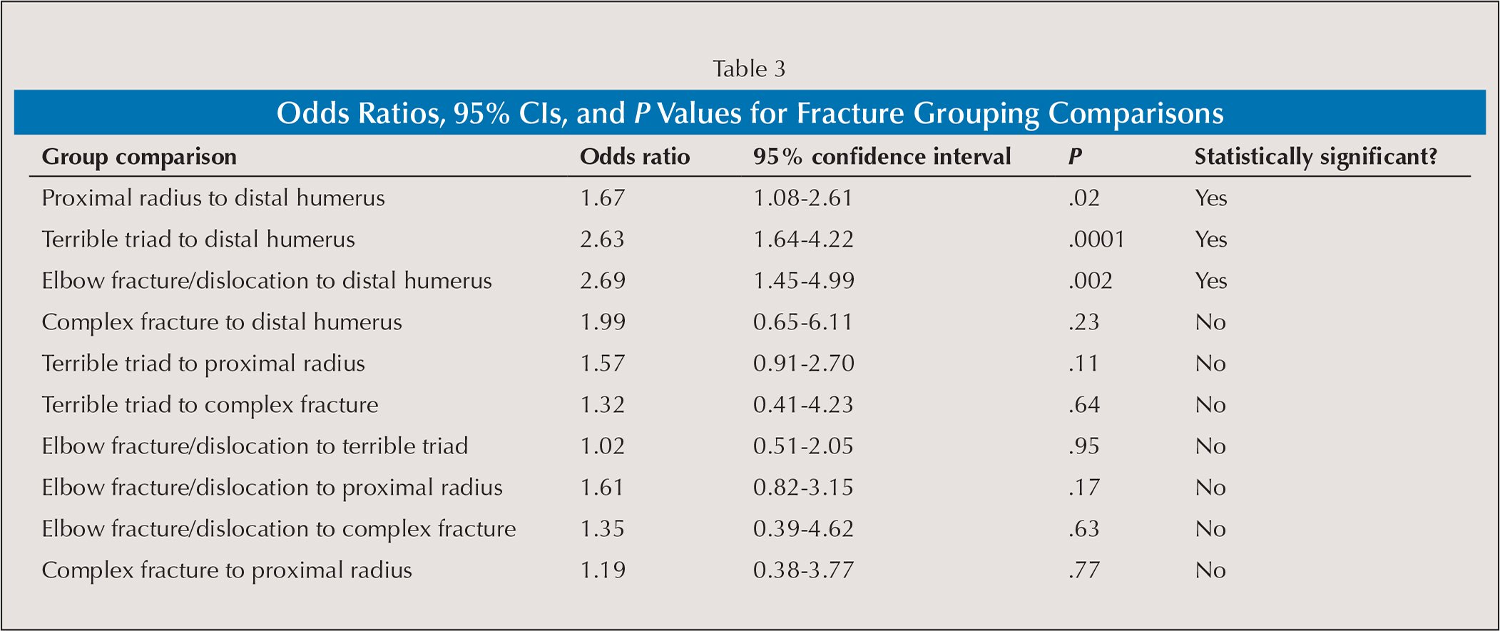 Odds Ratios, 95% CIs, and P Values for Fracture Grouping Comparisons