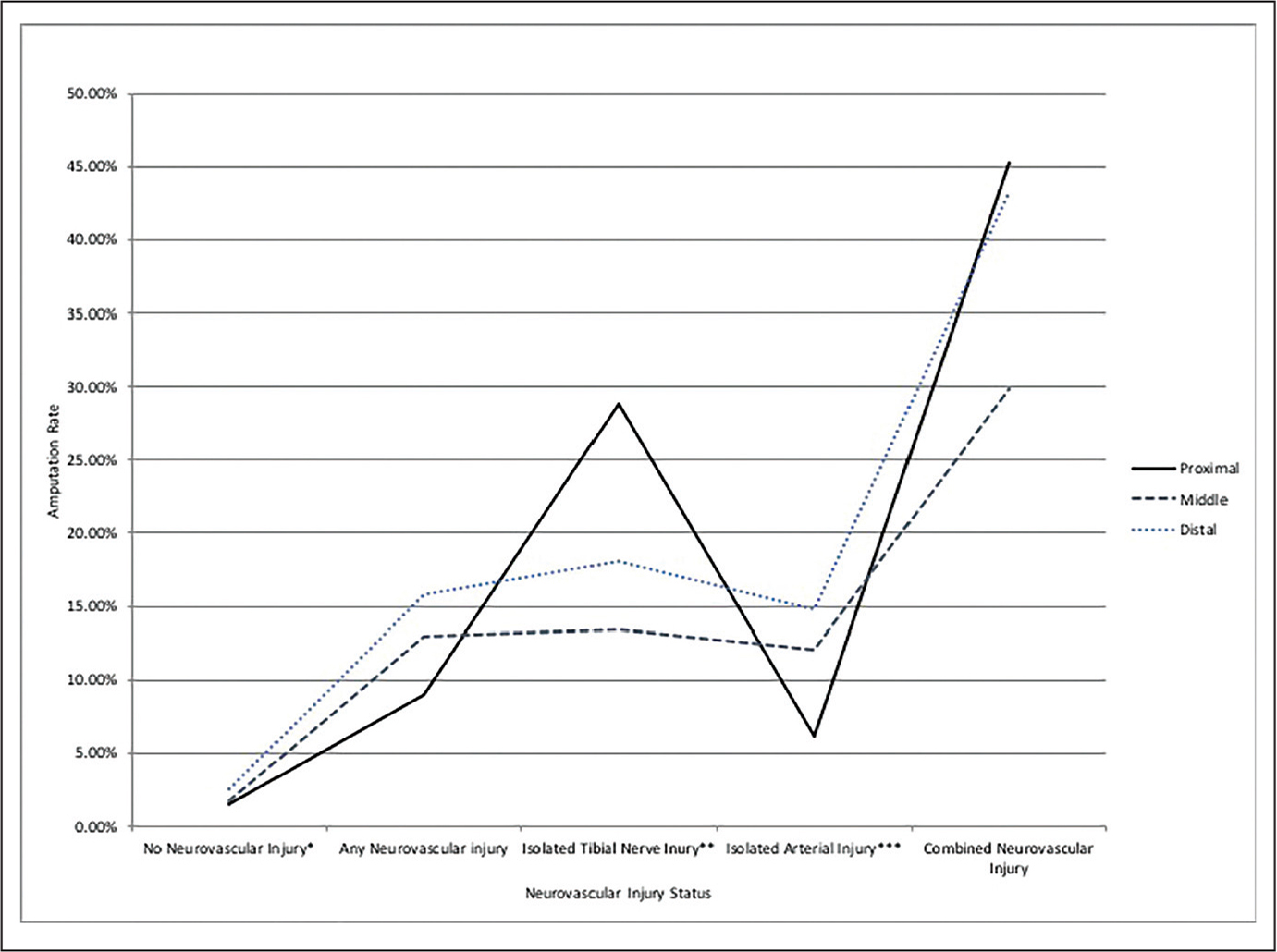 Line graph showing the amputation rate by type of injury and fracture location. Chi-square tests: *P<.0001, **P=.03, ***P=.002.