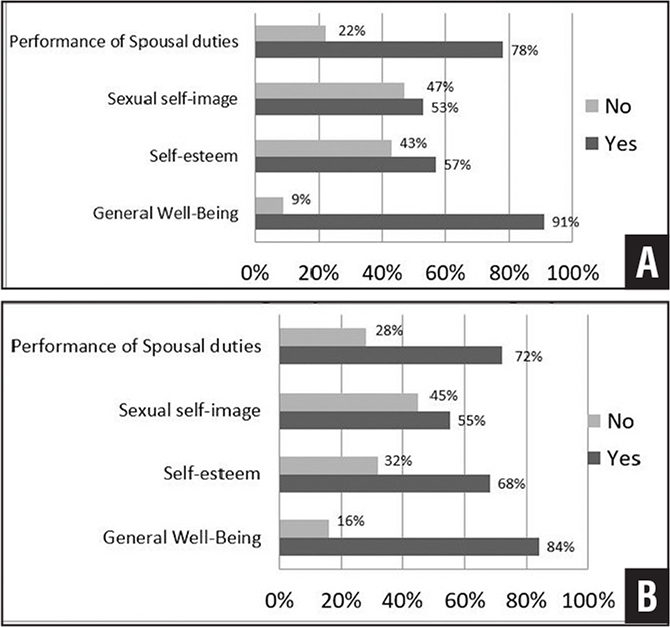 Graphs showing patient responses to the psychosocial portion of the questionnaire, including the psychosocial aspects of osteoarthritis (A) and improvement in psychosocial components after arthroplasty (B).