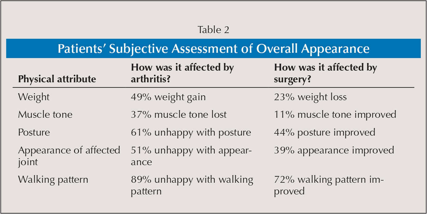 Patients' Subjective Assessment of Overall Appearance