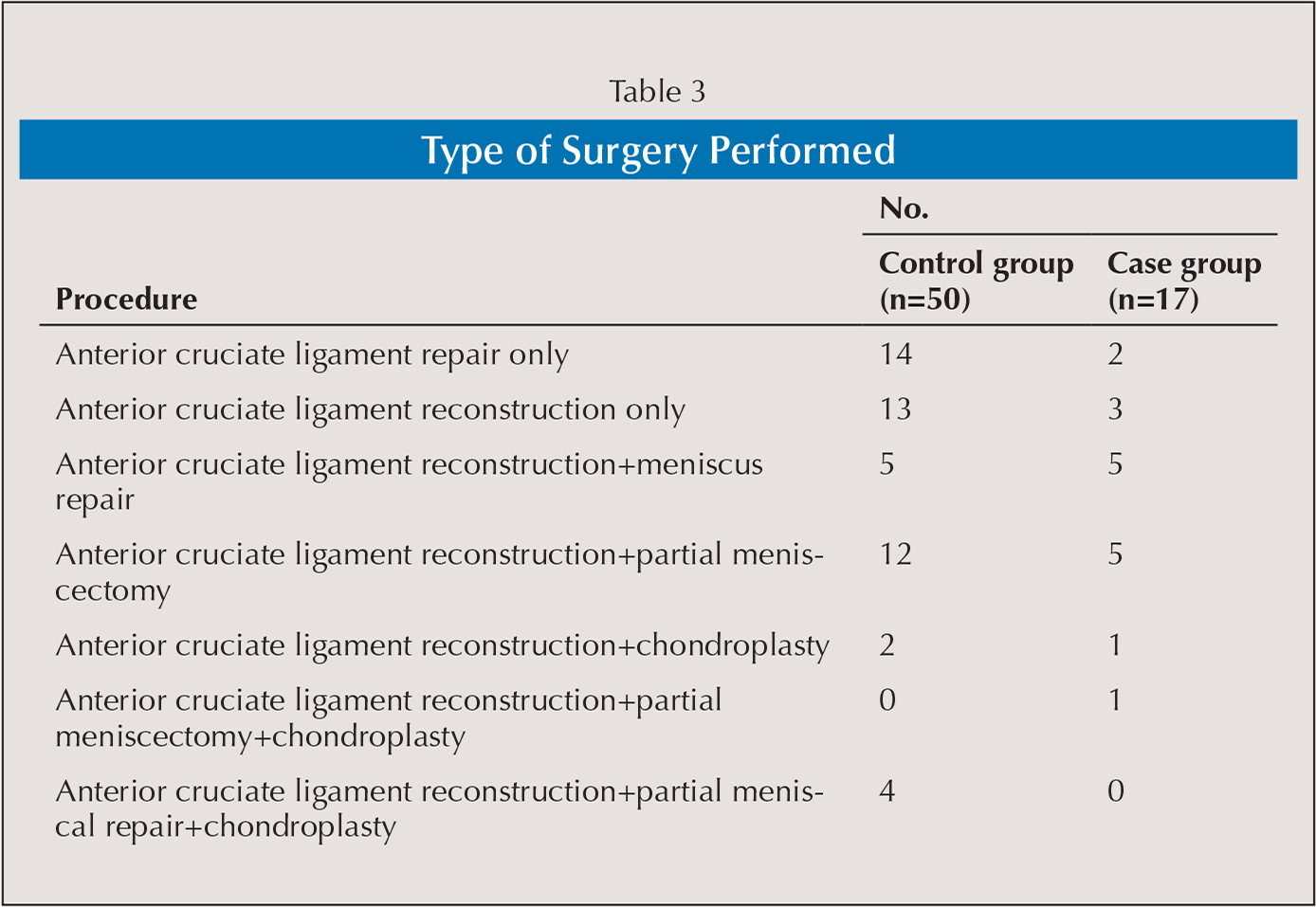 Type of Surgery Performed
