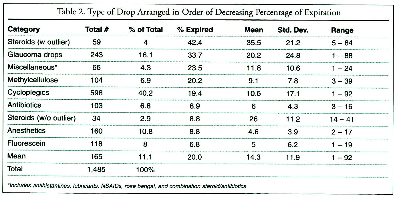 Open drops in ophthalmology offices expiration and for Nfpa 72 99 table 7 3 2