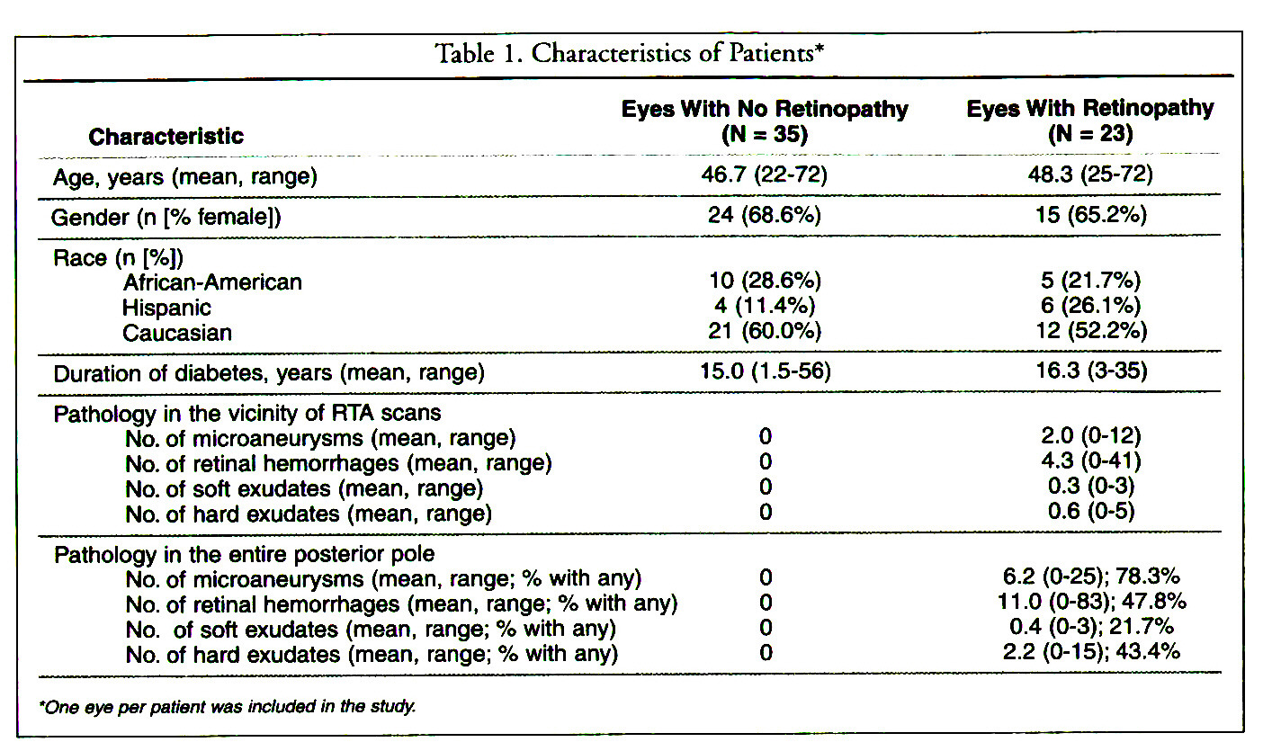 Table 1. Characteristics of Patients*