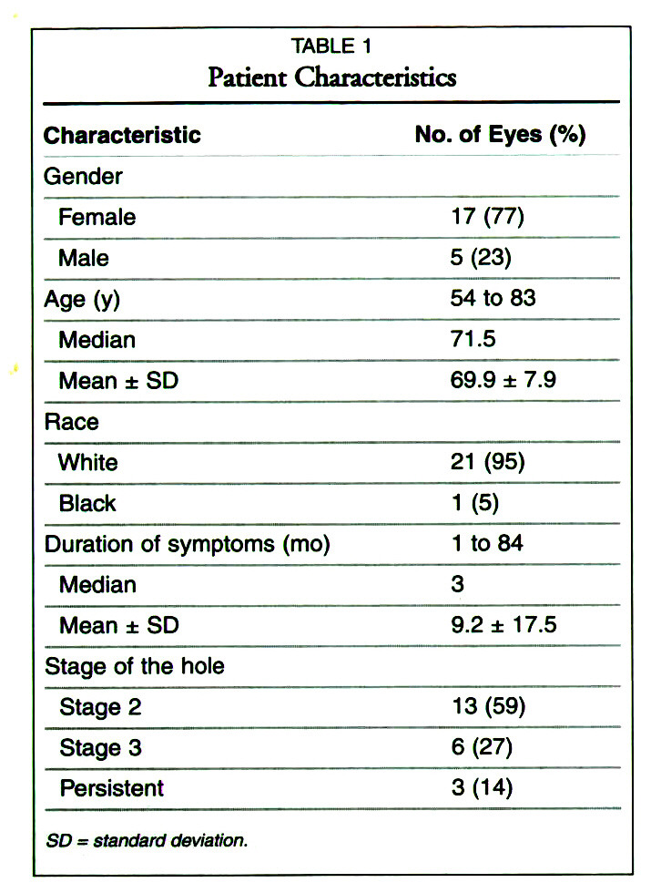 Predictors of Success in Macular Hole Surgery With Emphasis