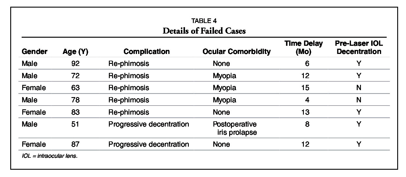 TABLE 4Details of Failed Cases