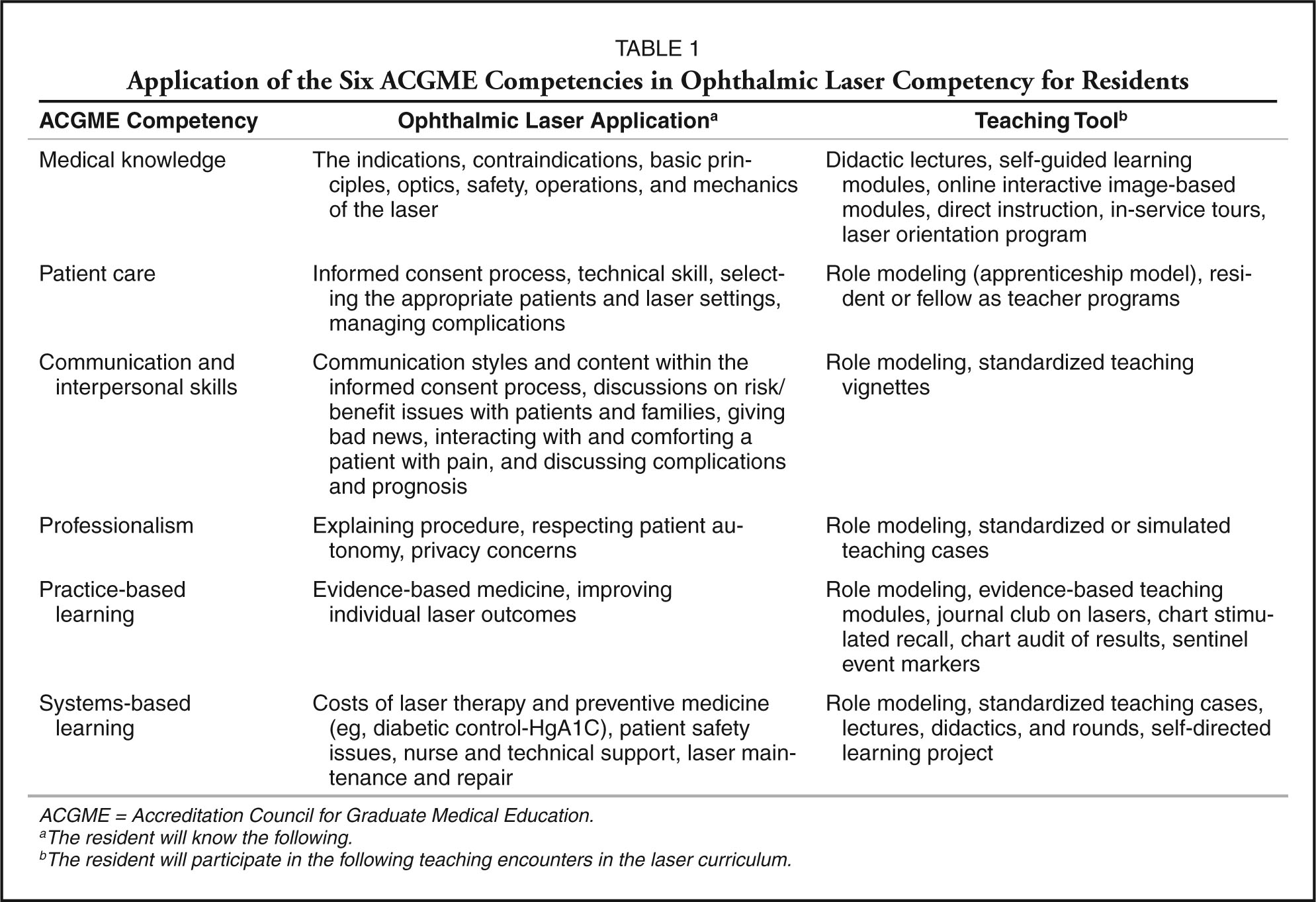 teaching and assessing competency in retinal lasers in application of the six acgme competencies in ophthalmic laser competency for residents