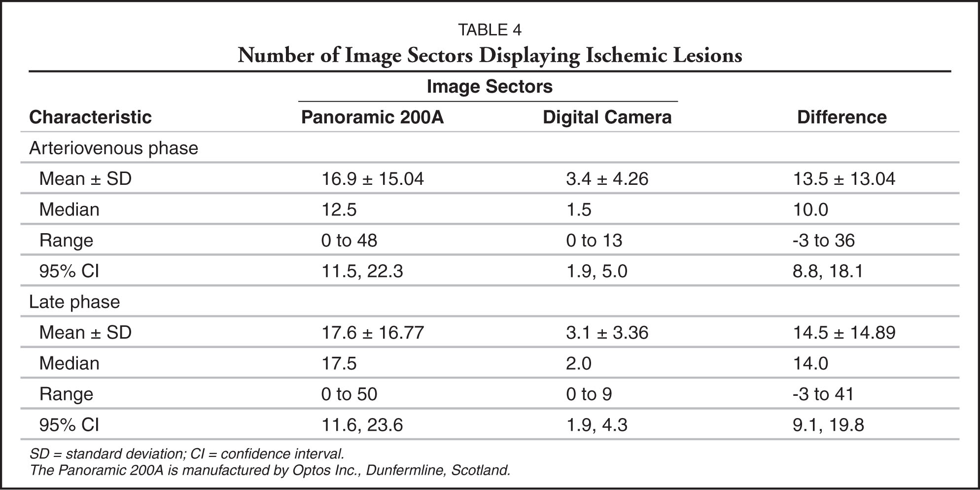 Number of Image Sectors Displaying Ischemic Lesions