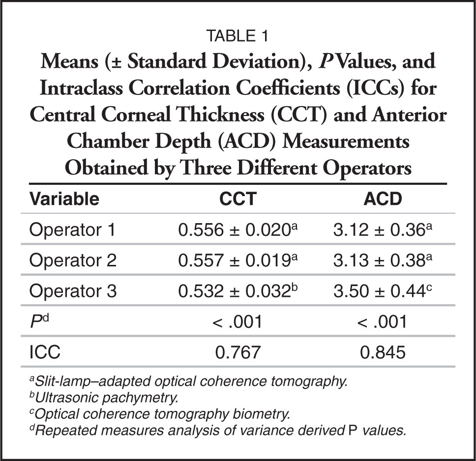 Means (± Standard Deviation), P Values, and Intraclass Correlation Coefficients (ICCs) for Central Corneal Thickness (CCT) and Anterior Chamber Depth (ACD) Measurements Obtained by Three Different Operators