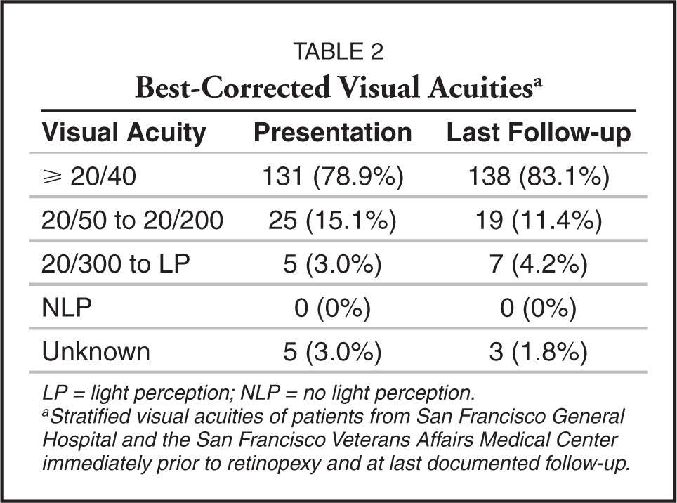 Best-Corrected Visual Acuitiesa