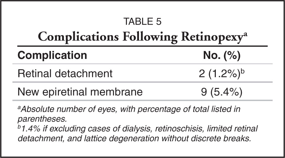 Complications Following Retinopexya