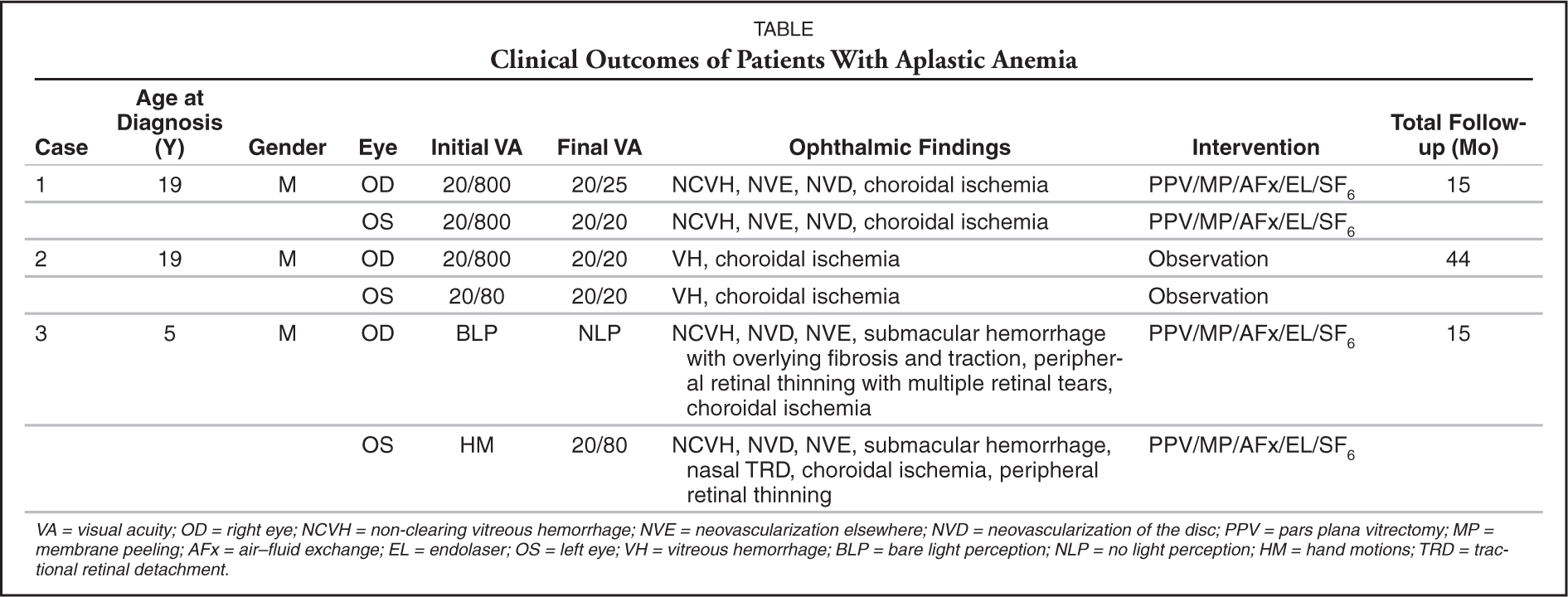 Clinical Outcomes of Patients with Aplastic Anemia