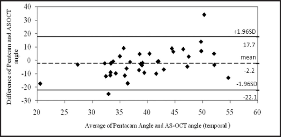 Bland–Altman Analysis for Inter-Methods Agreement of the Anterior Chamber Angle (temporal) for Pentacam and Anterior-Segment Optical Coherence Tomography (AS-OCT) in Healthy Normal Subjects. The Mean Difference in Anterior Chamber Angle Between Instruments Was −2.2° (limits of Agreement: 17.7 to −22.1). SD = Standard Deviation. Pentacam Is Manufactured by Oculus, Wetzlar, Germany.