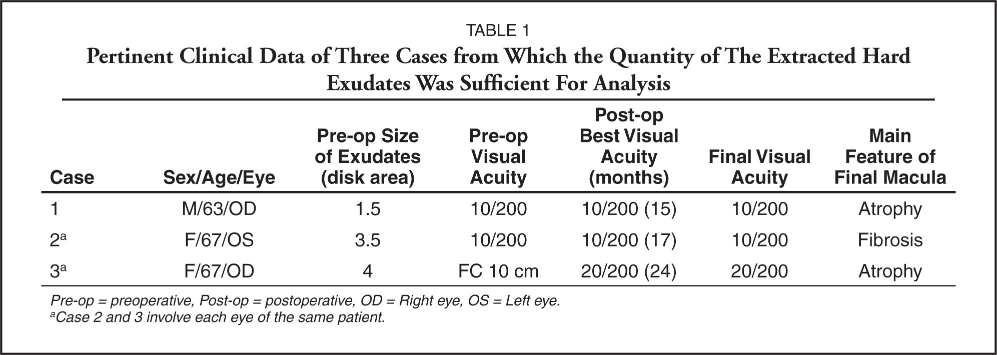 Pertinent Clinical Data of Three Cases from Which the Quantity of the Extracted Hard Exudates Was Sufficient for Analysis