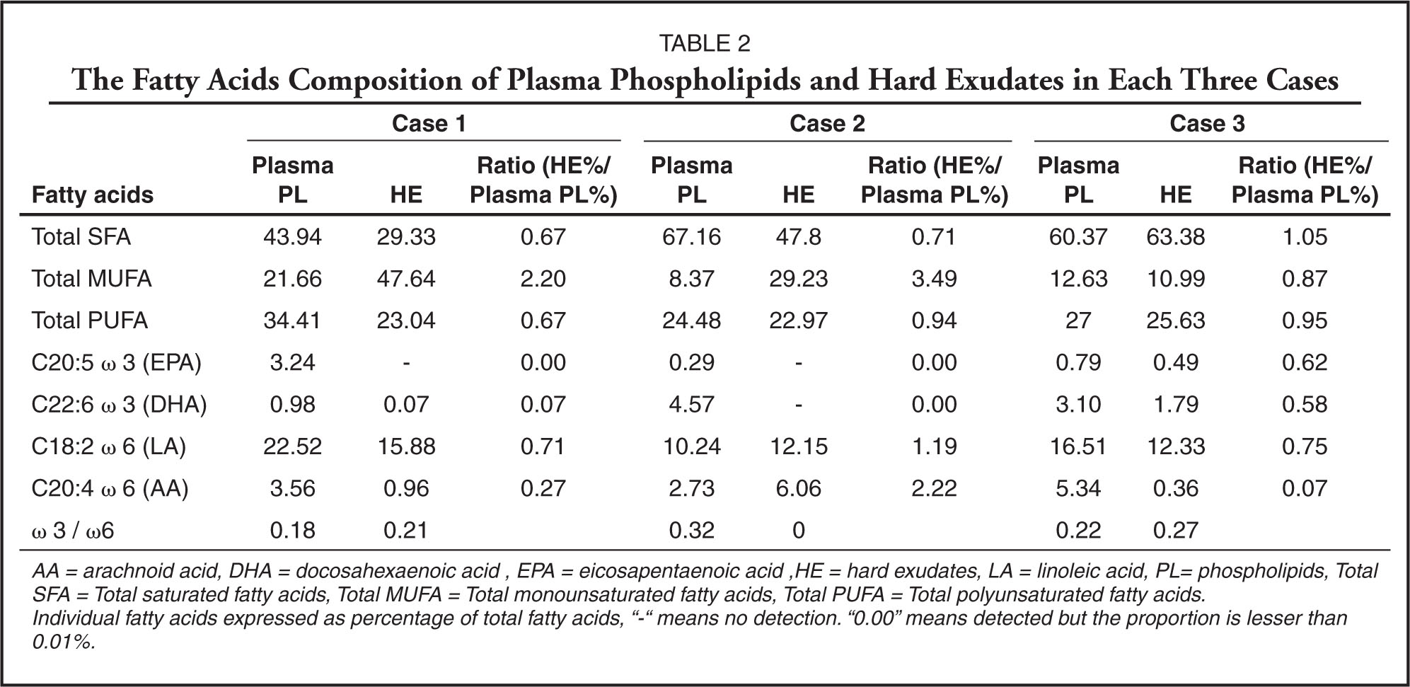 The Fatty Acids Composition of Plasma Phospholipids and Hard Exudates in Each Three Cases
