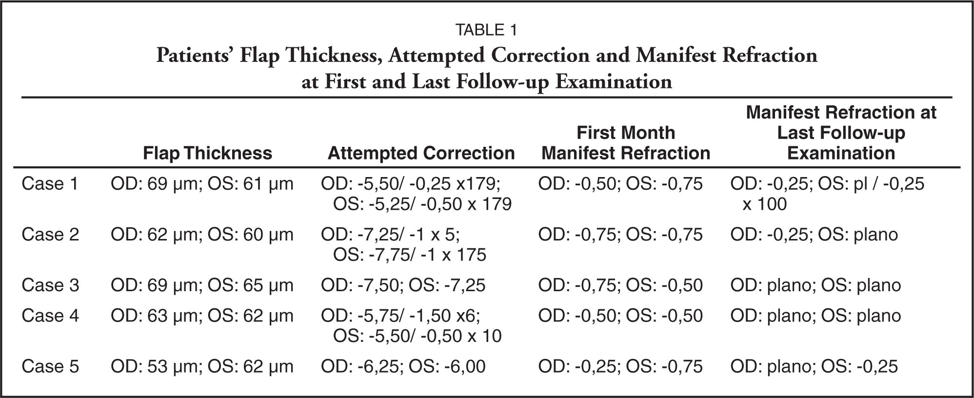 Patients' Flap Thickness, Attempted Correction and Manifest Refraction at First and Last Follow-Up Examination