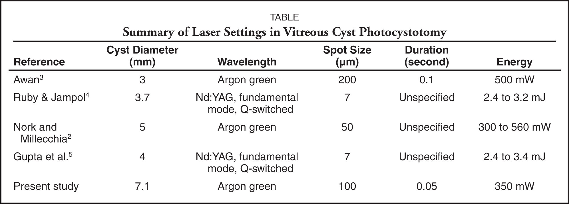 Summary of Laser Settings in Vitreous Cyst Photocystotomy