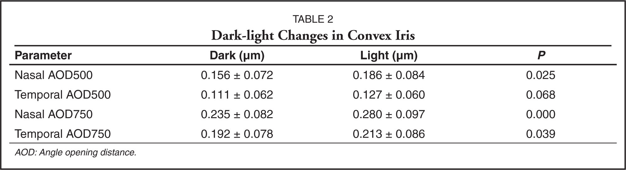 Dark-Light Changes in Convex Iris