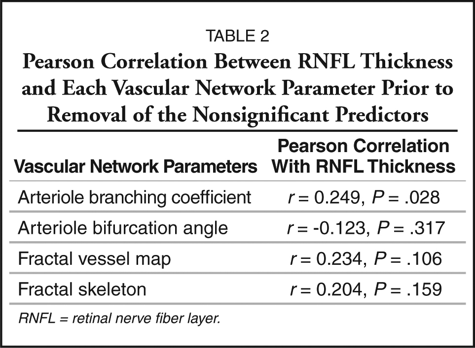 Pearson Correlation Between RNFL Thickness and Each Vascular Network Parameter Prior to Removal of the Nonsignificant Predictors