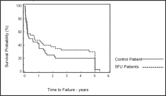 Kaplan–Meier curve of time to surgical failure for 5-fluorouracil (5-FU) and control groups.