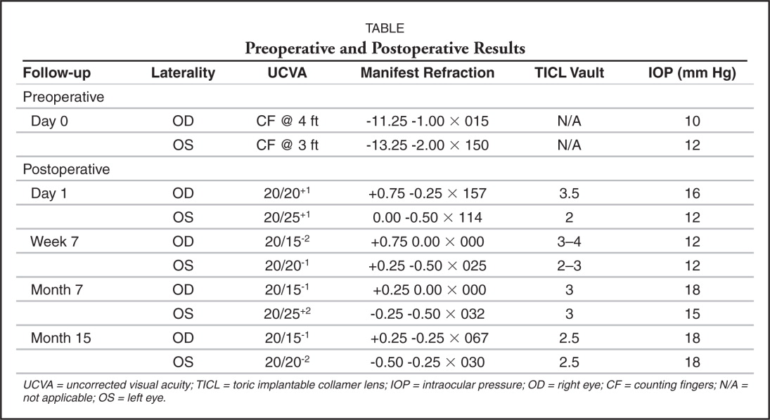 Preoperative and Postoperative Results
