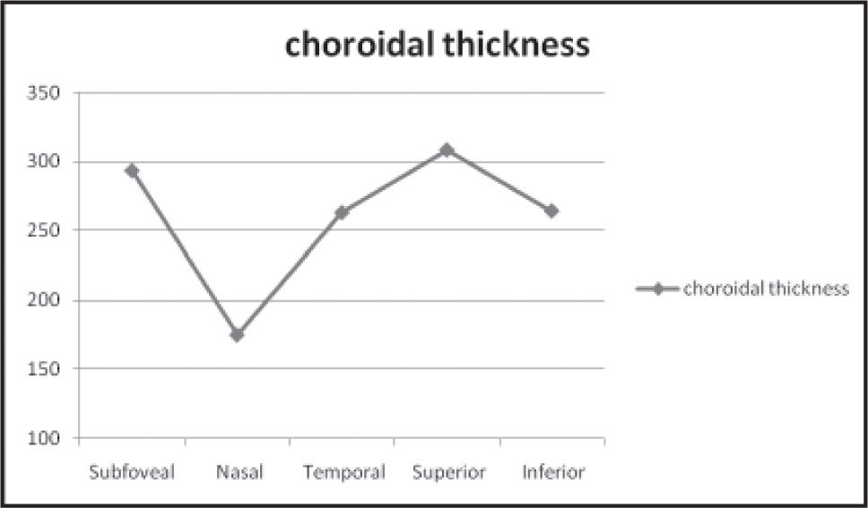 The relations measured between choroidal thicknesses in the five studied locations.