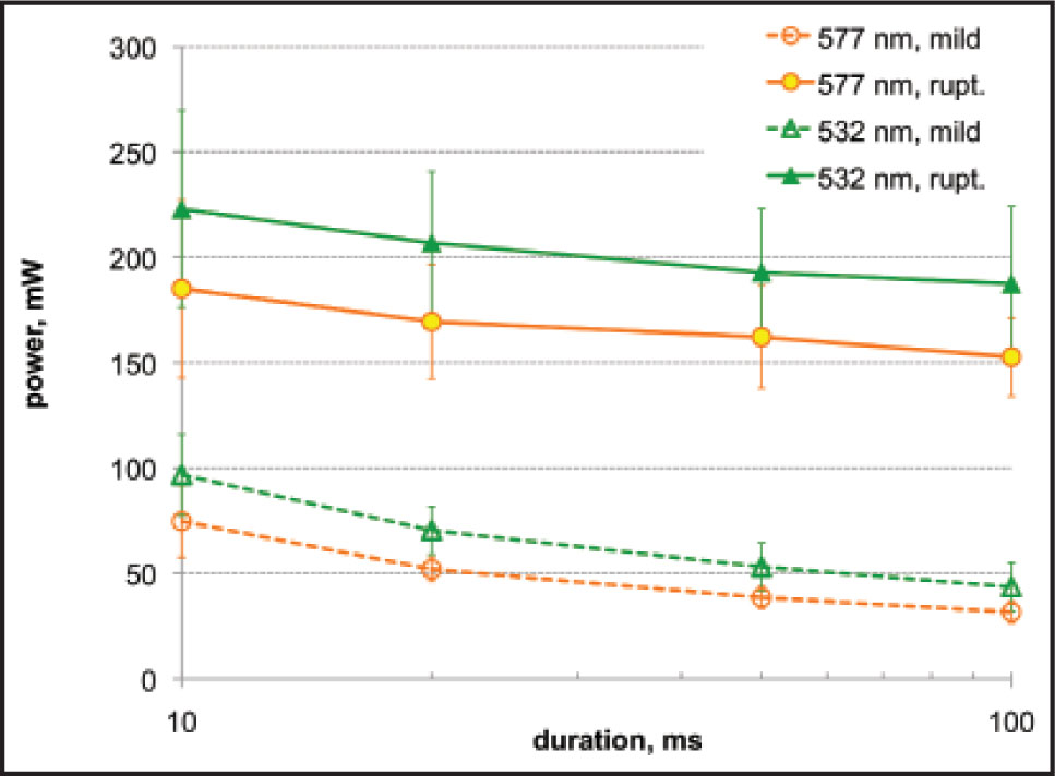 Mean ED50 mild coagulation and rupture threshold powers as a function of pulse duration for 532-nm (square) and 577-nm (triangle) wavelength treatments. Power for 577 nm was 26% and 17% lower for coagulation and rupture, respectively. Error bars indicate one standard deviation in thresholds measured for each eye.