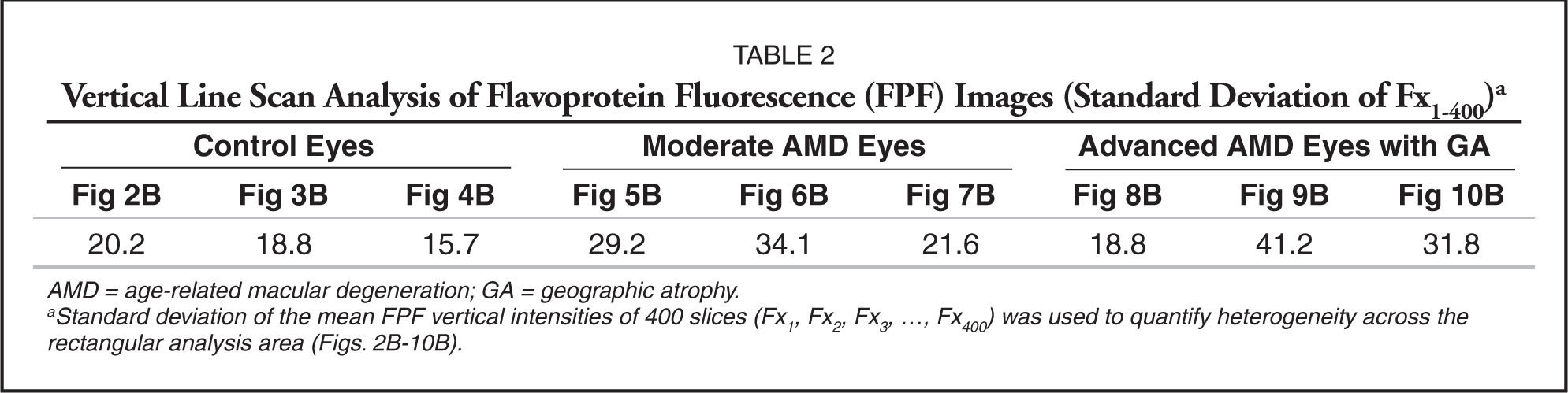Vertical Line Scan Analysis of Flavoprotein Fluorescence (FPF) Images (Standard Deviation of Fx1–400)a