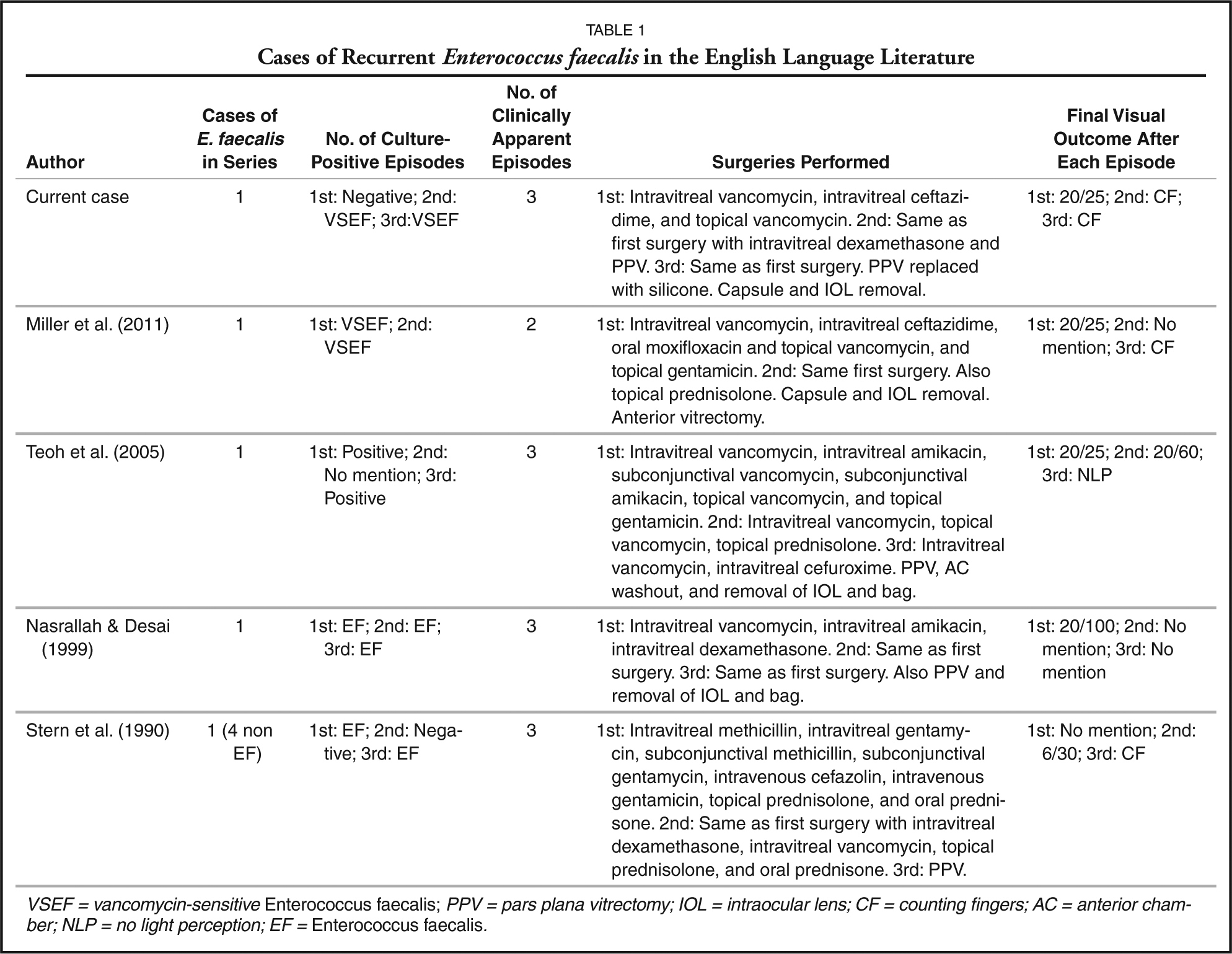 Cases of Recurrent Enterococcus faecalis in the English Language Literature