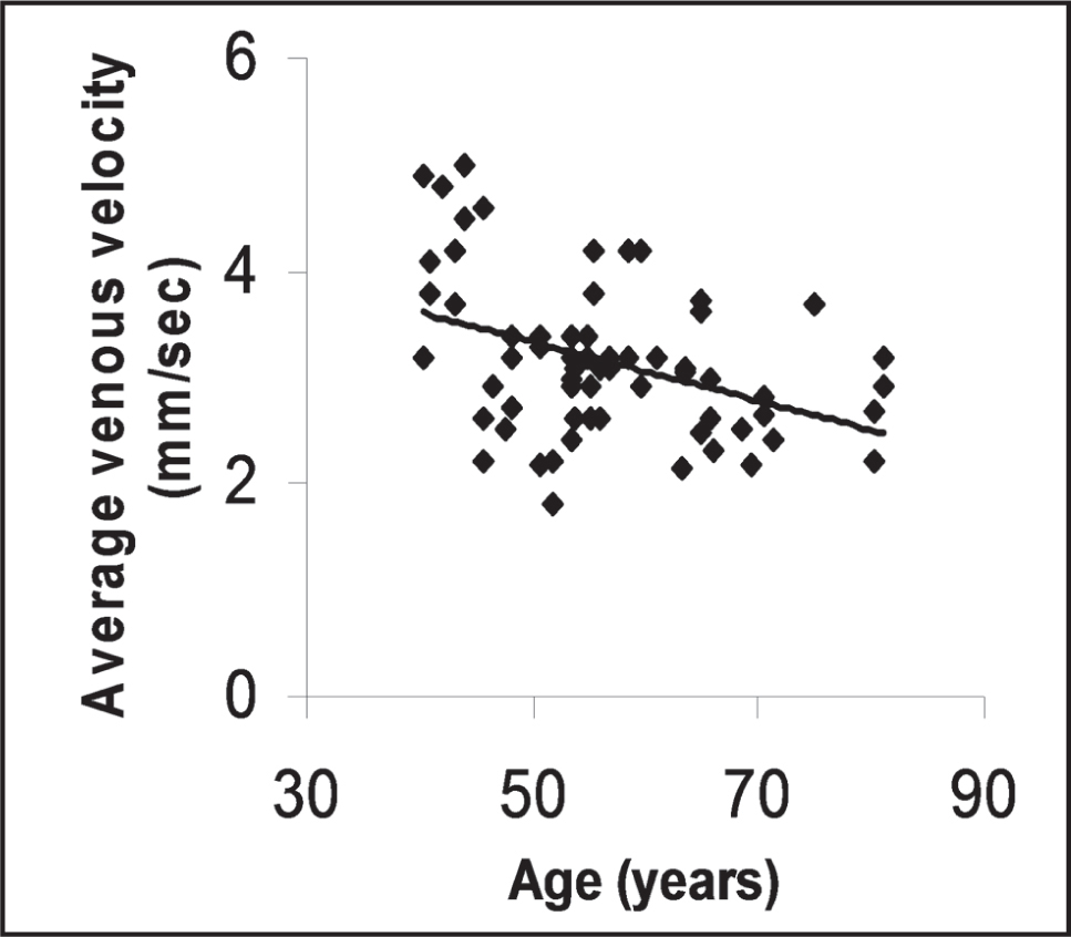 The relationship between average blood velocity (mm/sec) in venules and age (years) in participants older than 40 years. Not adjusted for mean arterial pressure and heart rate. Linear trend line in black.