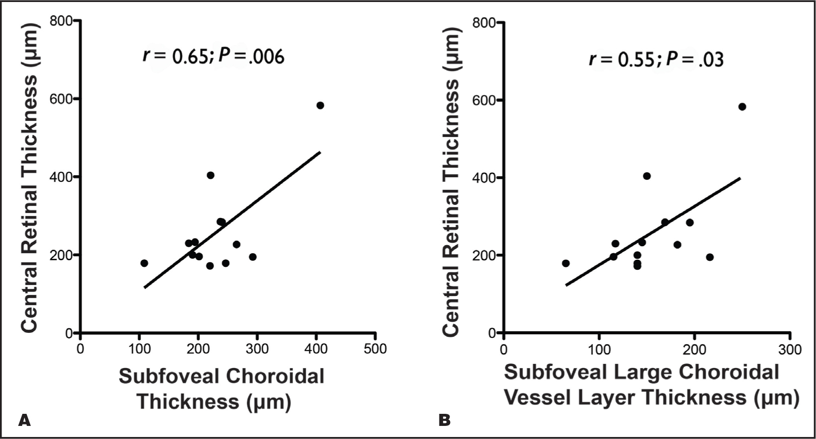 Correlation of central retinal thickness with choroidal thickness and large choroidal vessel layer thickness in eyes with RP. Graphs representing a strong positive correlation between the central retinal thickness and subfoveal choroidal thickness (A) and central retinal thickness and subfoveal large choroidal vessel layer thickness (B). The r and P values represent results of Spearman's correlation.