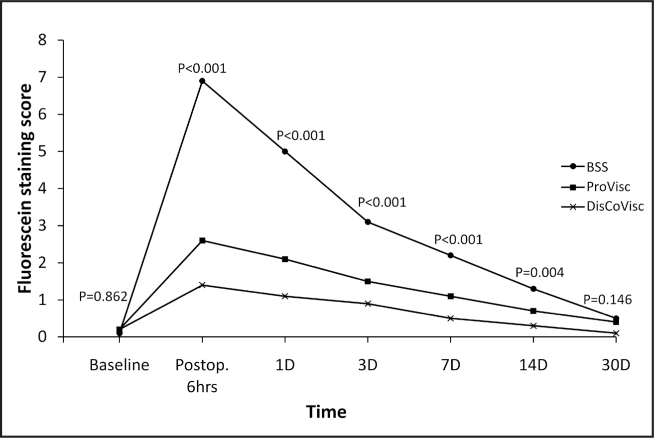 Postoperative changes in corneal fluorescein staining score (FSS) among the BSS, ProVisc, and DisCoVisc groups. There was a significant difference in the FSS at 6 hours and 1, 3, 7, and 14 days postoperatively.