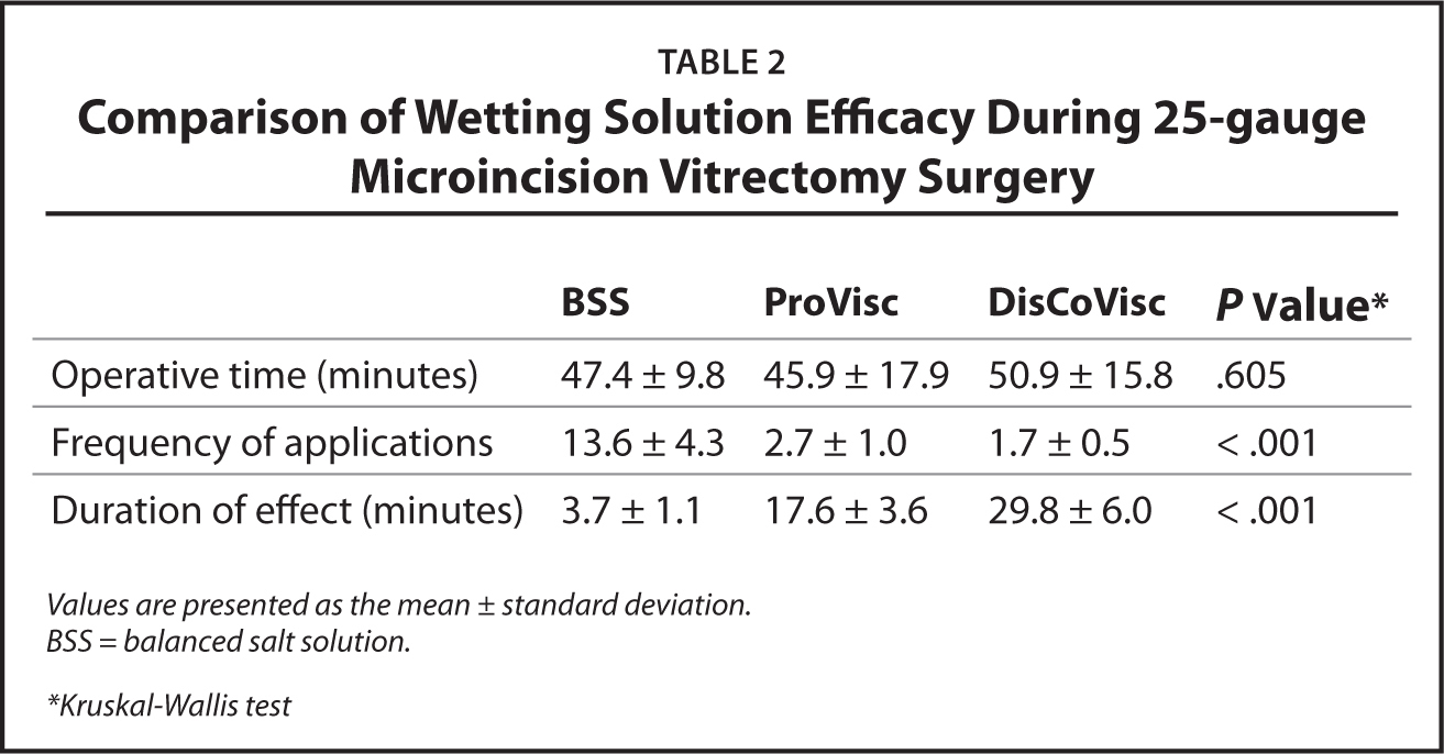 Comparison of Wetting Solution Efficacy During 25-gauge Microincision Vitrectomy Surgery