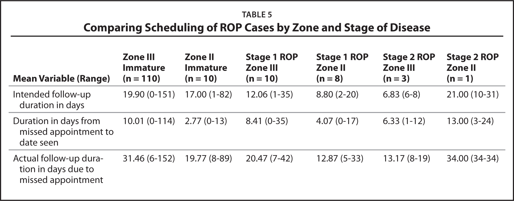 Comparing Scheduling of ROP Cases by Zone and Stage of Disease