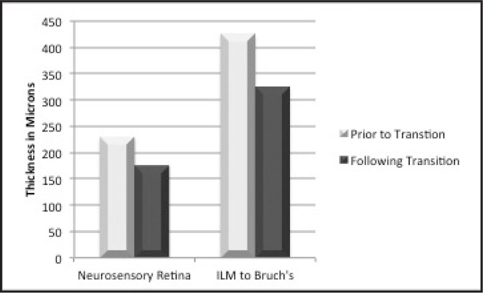 Graph of retinal thicknesses before and after transition to aflibercept.