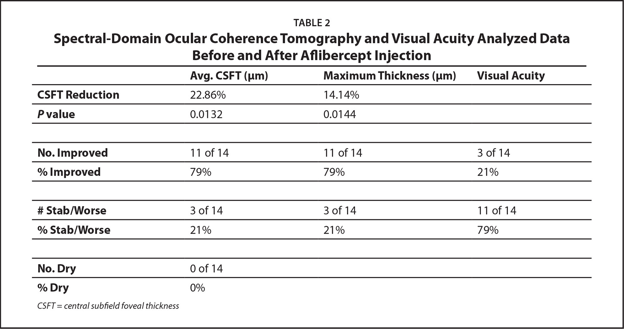 Spectral-Domain Ocular Coherence Tomography and Visual Acuity Analyzed Data Before and After Aflibercept Injection