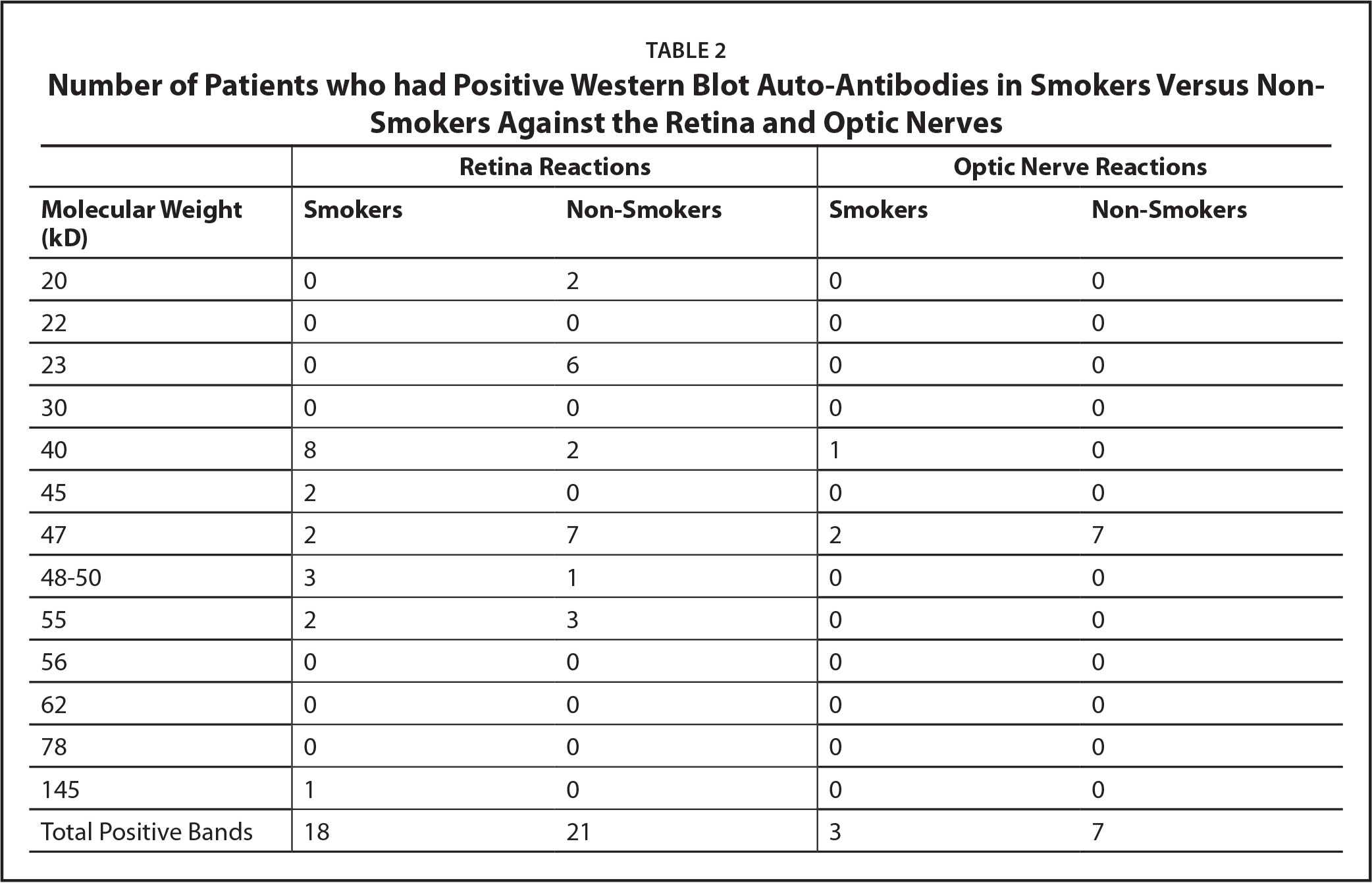 Number of Patients who had Positive Western Blot Auto-Antibodies in Smokers Versus Non-Smokers Against the Retina and Optic Nerves