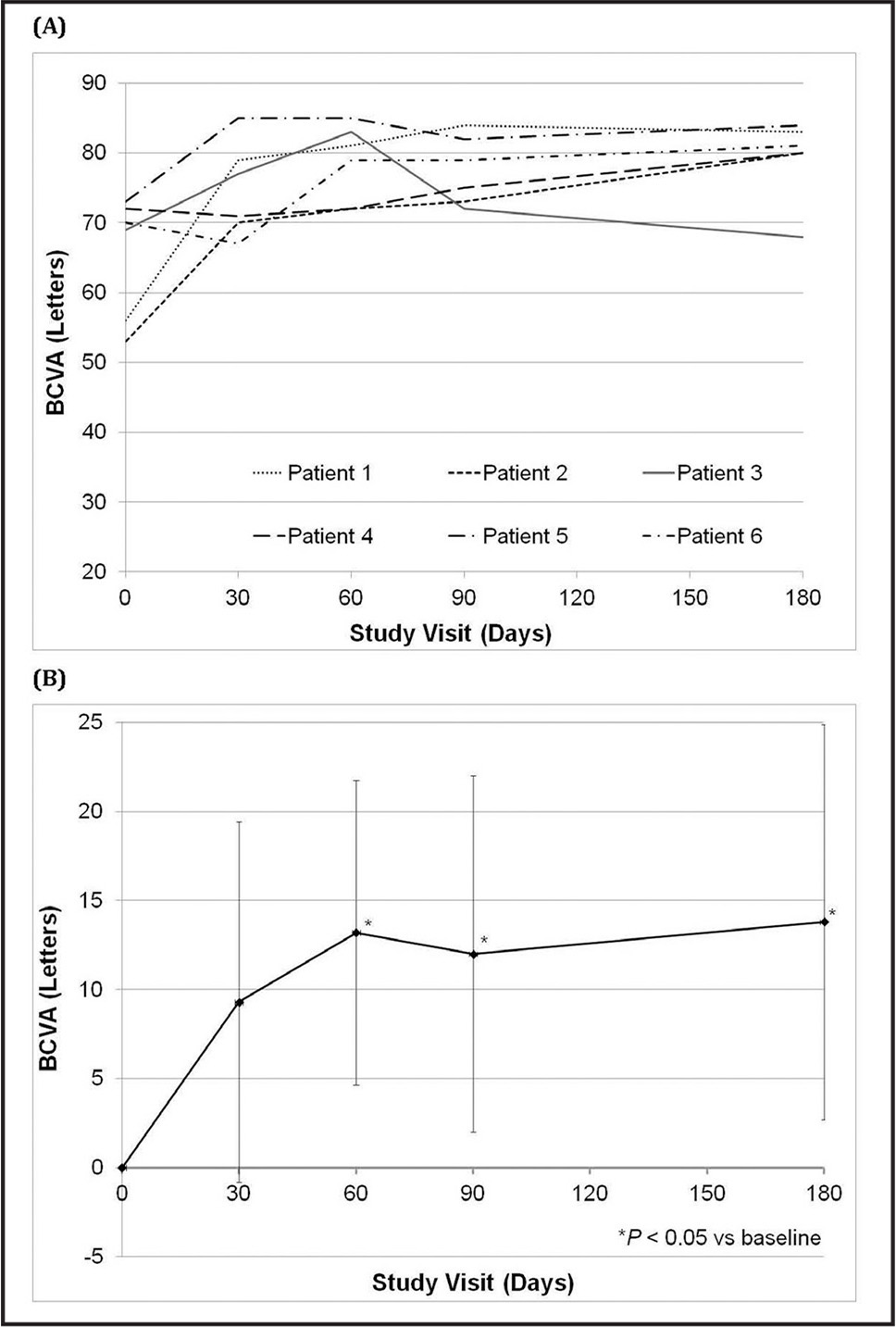 BCVA over 6 months after treatment with an intravitreal DEX implant. (A) Individual patient data. Patient 3 (in gray) had an epiretinal membrane at baseline. (B) The mean change from baseline. Error bars represent the SD of the mean. A significant improvement in visual acuity was observed as early as day 60 and was maintained through day 180 (*P < .05).