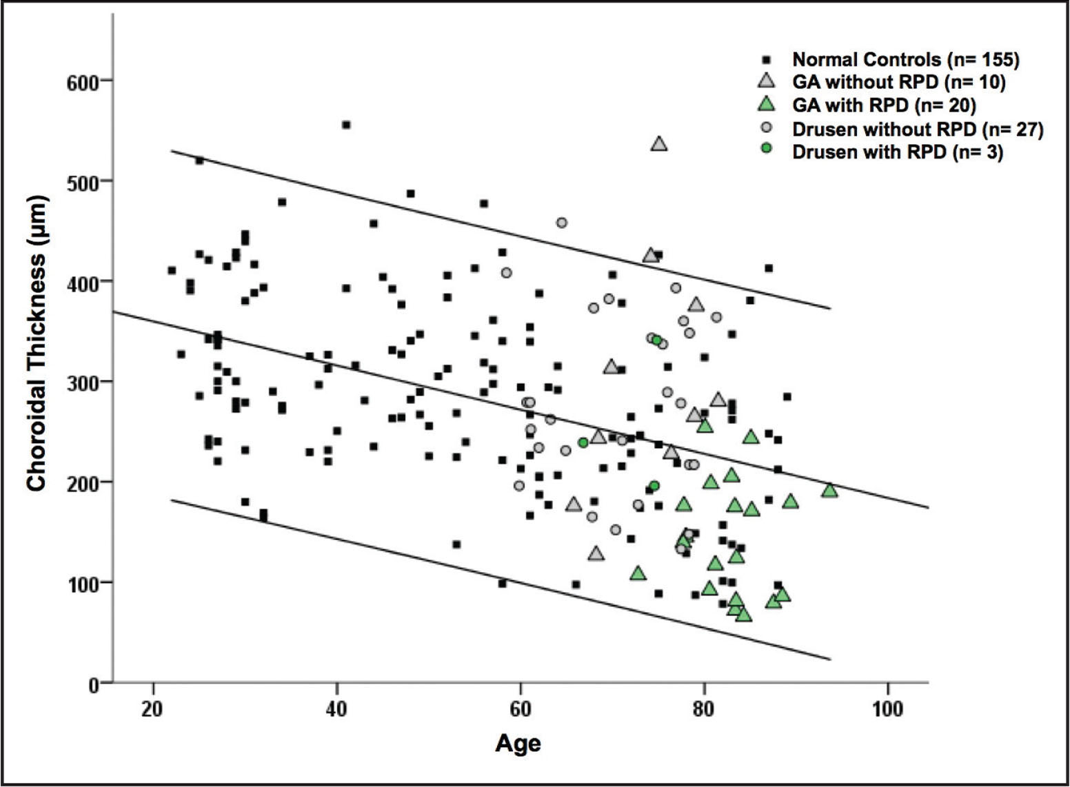 Choroidal thickness (CT) versus age by patient group. This comparison of eyes with geographic atrophy (GA) in the presence or absence of reticular pseudodrusen (RPD) demonstrates that eyes in patients of a similar age (75 to 85 years) show markedly different CT measurements depending on the presence of RPD.