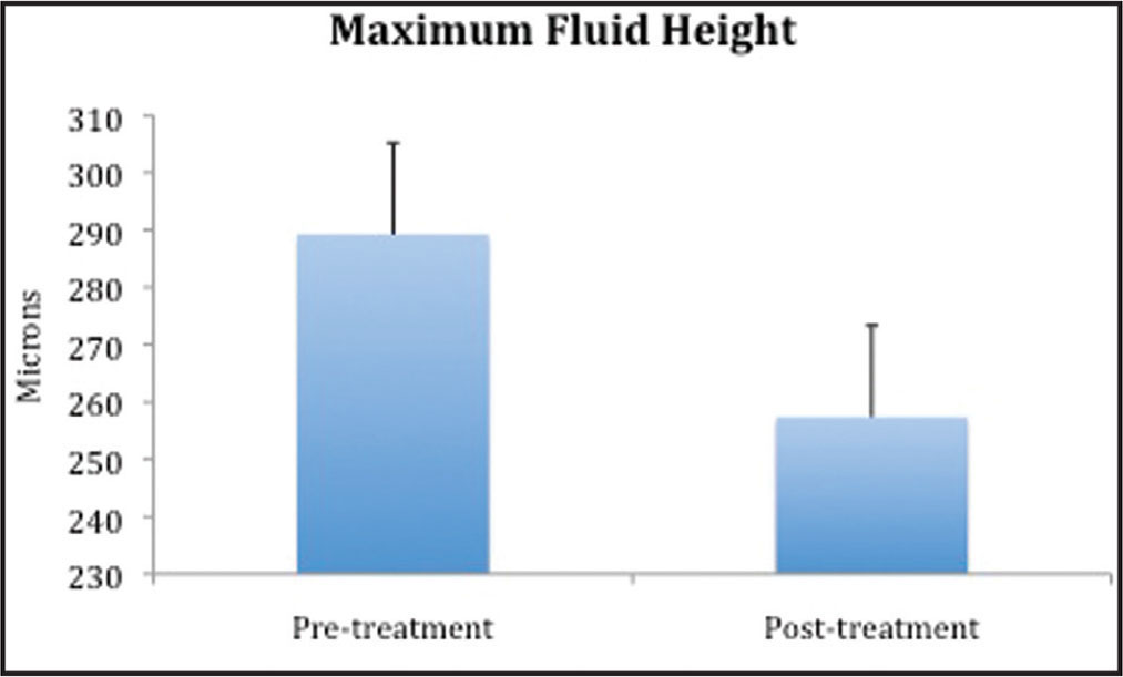 Decrease in maximum fluid height (in microns) after treatment with aflibercept (P = .011).