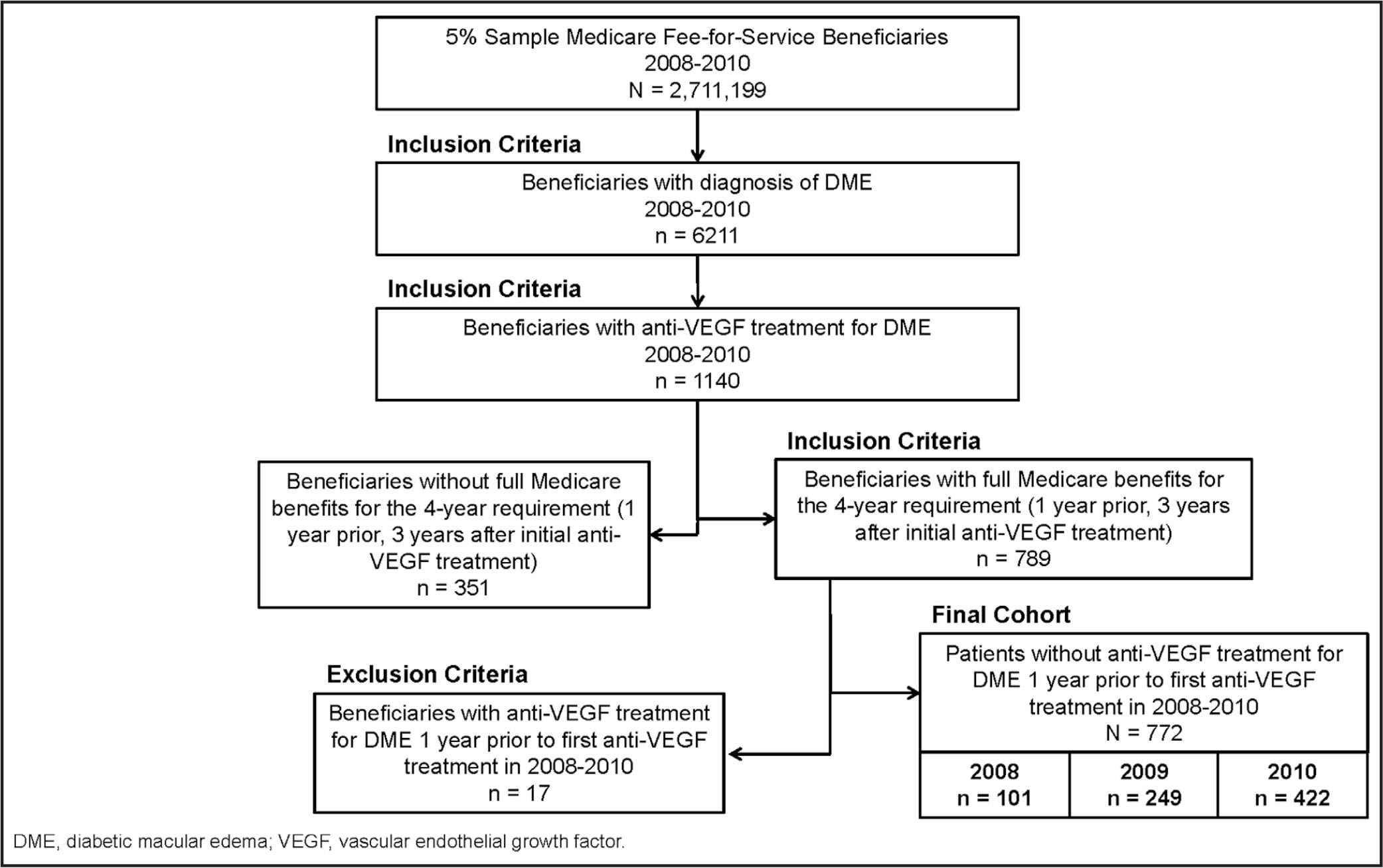 Diabetic macular edema diagnosis and treatment in the real world an consort diagram for selection of study cohort dme diabetic macular edema vegf ccuart Choice Image