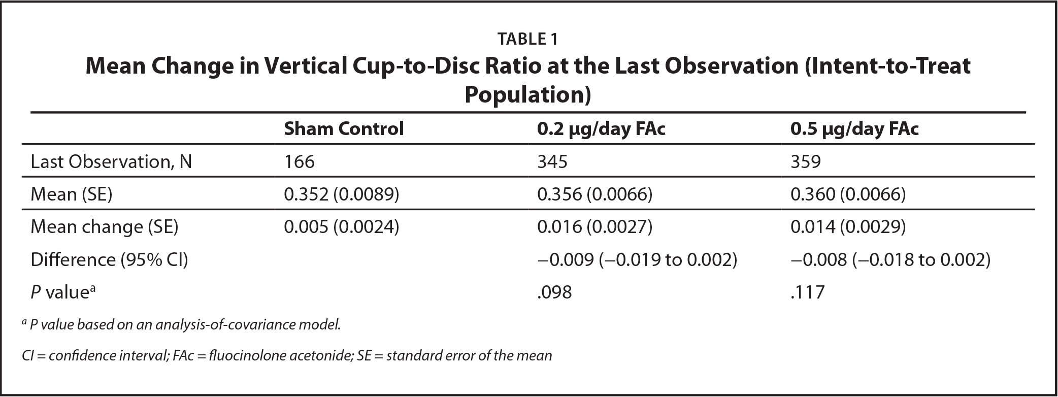 Mean Change in Vertical Cup-to-Disc Ratio at the Last Observation (Intent-to-Treat Population)