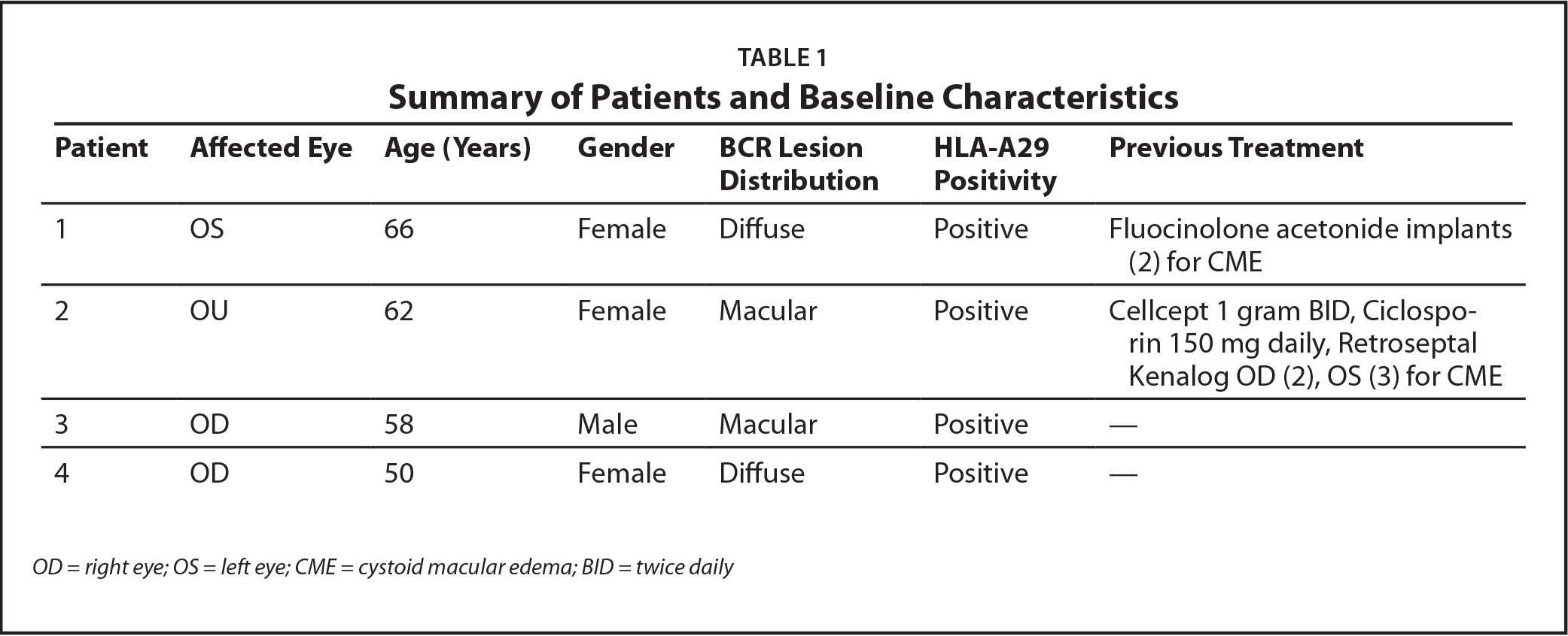 Summary of Patients and Baseline Characteristics