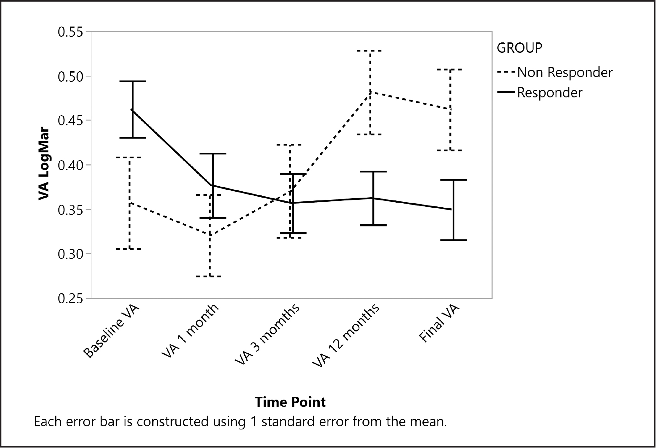 LogMar of visual acuity (VA) versus follow-up time points, stratified by group. Responders had VA improvement over time, corresponding to the LogMar numbers on the Y-axis. In contrast, nonresponders had VA decrease over time.