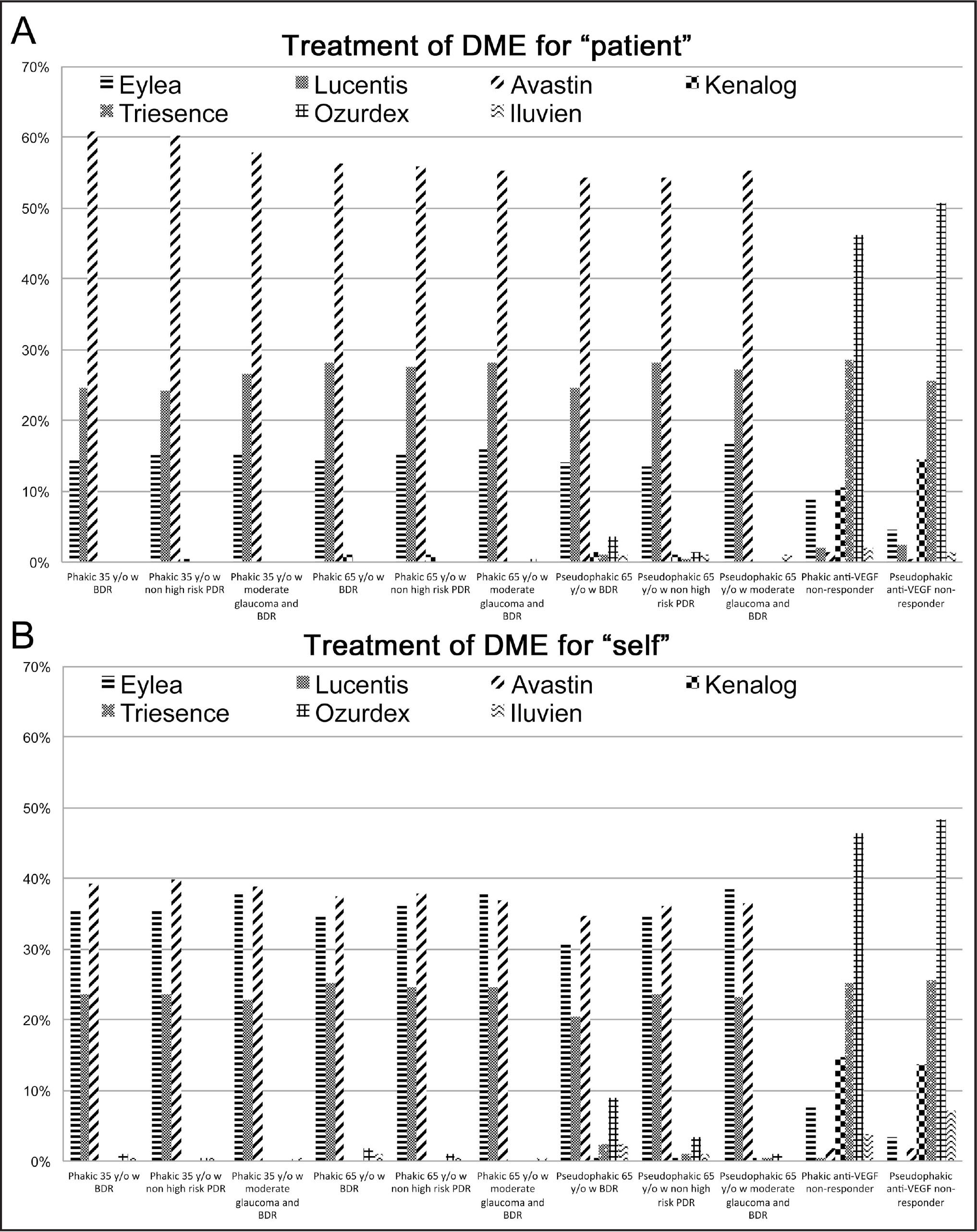 Retina specialists select different therapy for themselves than for a hypothetical patient when treating diabetic macular edema. We surveyed 2,419 retina specialists, of whom 410 responded as to treatment recommendations for 11 different patient descriptions (X-axis) and percentage selecting each therapy are shown (Y-axis). Results are shown for respondents asked to select therapy for a hypothetical patient (A) and for themselves (B). DME = diabetic macular edema; y/o = years old; BDR = background diabetic retinopathy; PDR = proliferative diabetic retinopathy; VEGF = vascular endothelial grownth factor