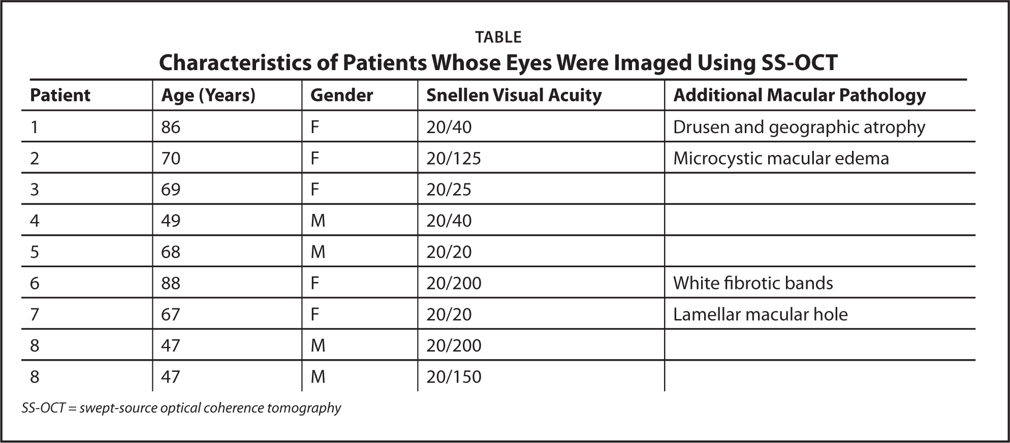 Characteristics of Patients Whose Eyes Were Imaged Using SS-OCT