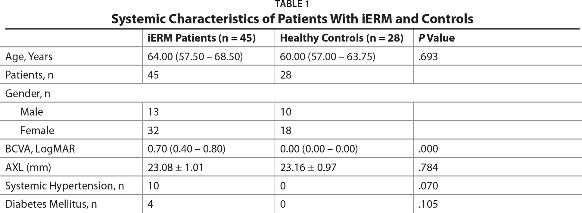 Systemic Characteristics of Patients With iERM and Controls