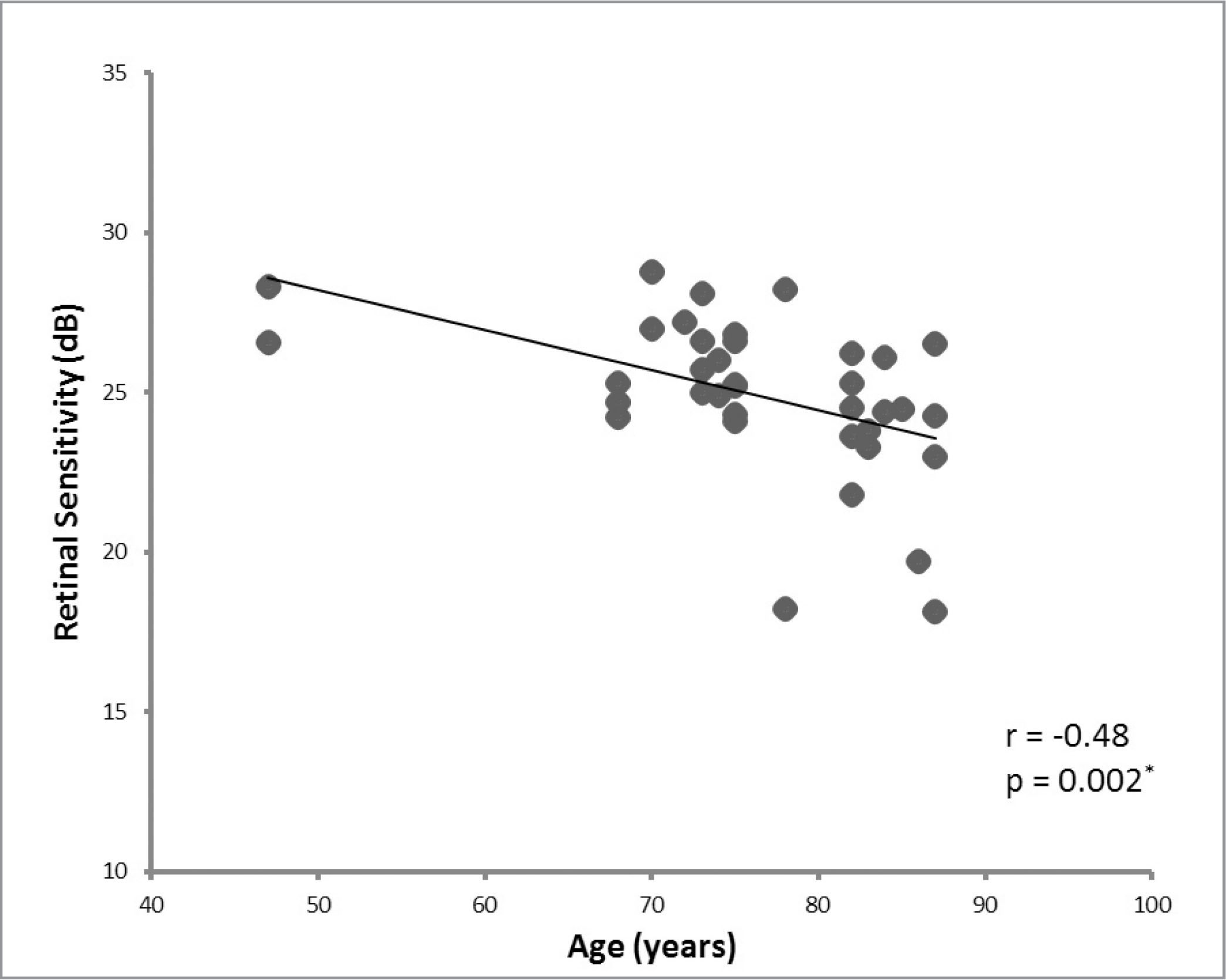 Correlation between the retinal sensitivity (in dB) and patients' age (in years).