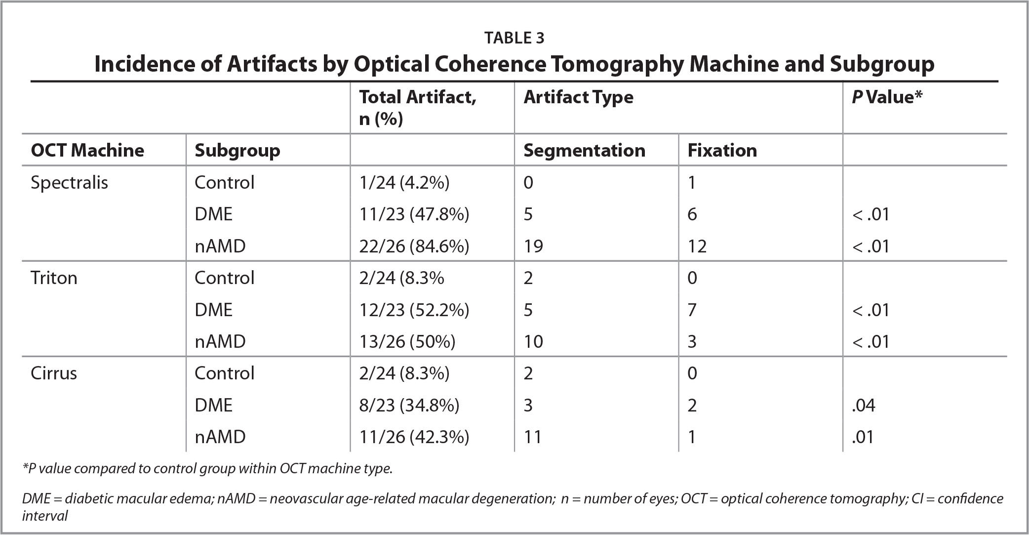 Incidence of Artifacts by Optical Coherence Tomography Machine and Subgroup