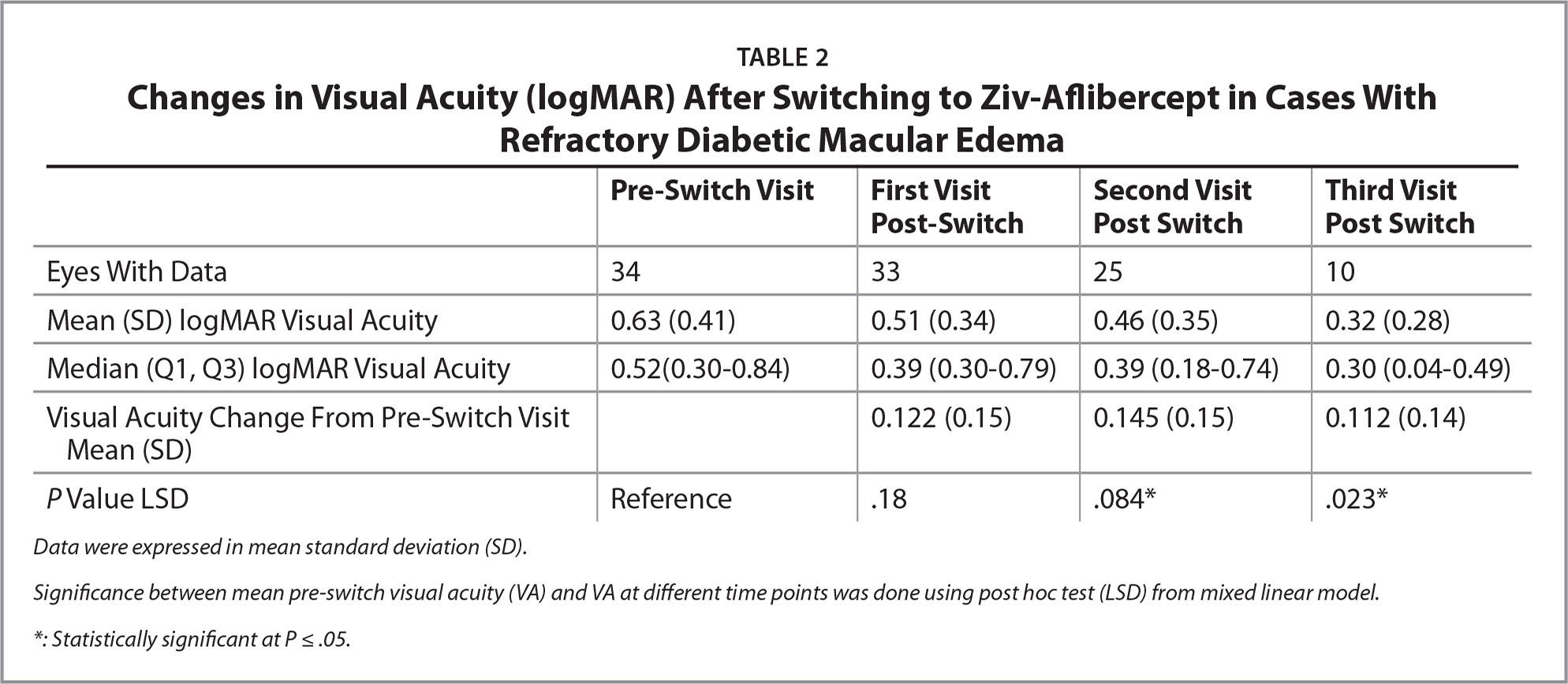 Changes in Visual Acuity (logMAR) After Switching to Ziv-Aflibercept in Cases With Refractory Diabetic Macular Edema