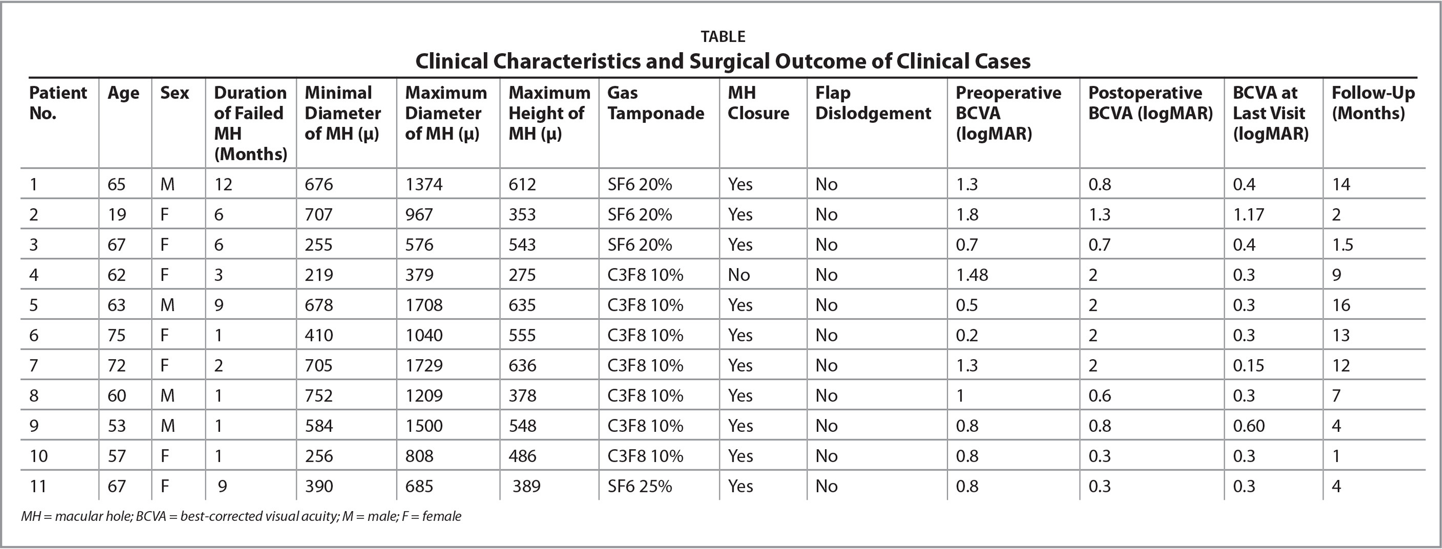 Clinical Characteristics and Surgical Outcome of Clinical Cases